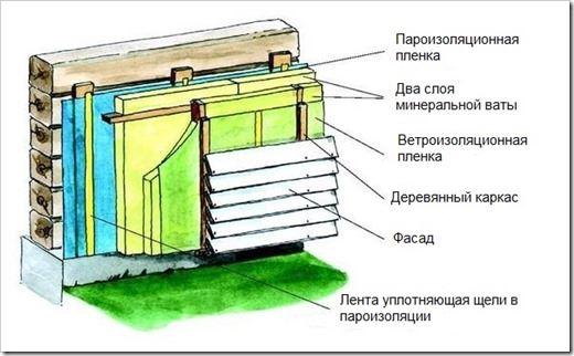 Утепление в деревянном доме