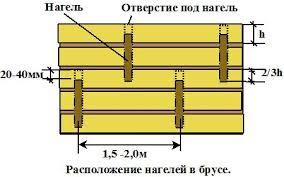 устройство крепления сруба